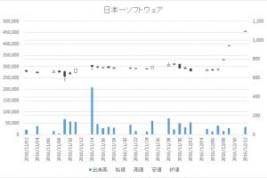 日本一ソフトウェア(3851)-日足20161212