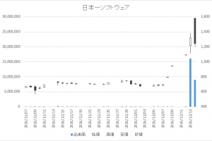 日本一ソフトウェア(3851)-日足20161214