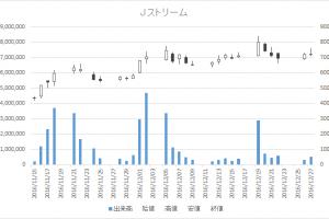 Jストリーム(4308)-日足20161227