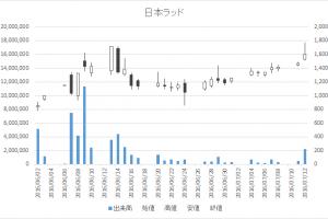 日本ラッド(4736)-日足20160712