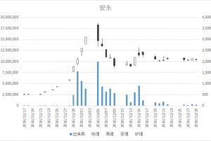 安永(7271)-日足20161229