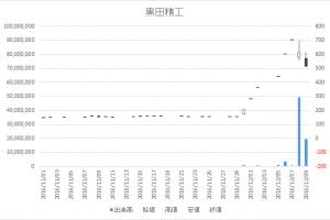 黒田精工(7726)-日足20161209
