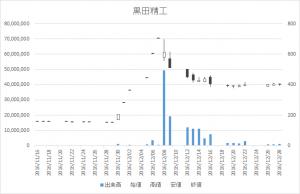 黒田精工(7726)-日足20161228