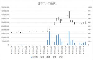 日本アジア投資(8518)-日足20161216