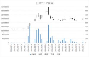 日本アジア投資(8518)-日足20161226