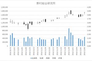 野村総合研究所(4307)-日足20161208