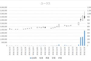 ユークス(4334)-日足20161229