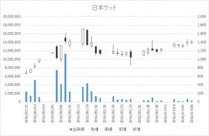 日本ラッド(4736)-日足20160708