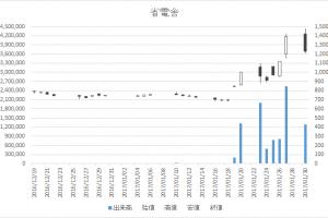 省電舎(1711)-日足20170130