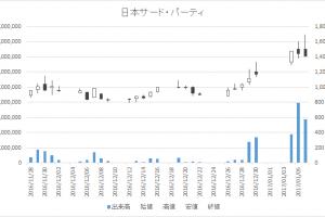 日本サード・パーティ(2488)-日足20170106