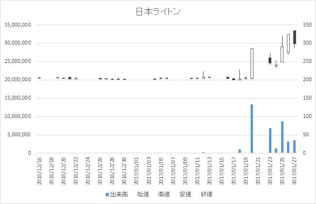 日本ライトン(2703)-日足20170127
