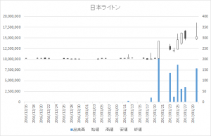 日本ライトン(2703)-20170130