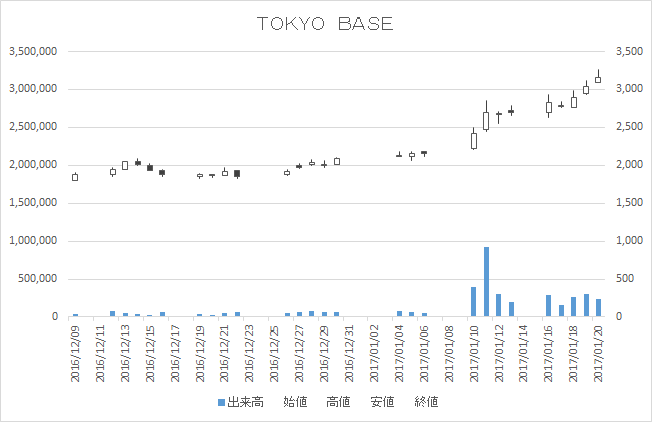 TOKYO BASE(3415)-日足20170120