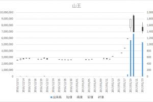 山王(3441)-日足20170123