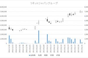 リネットジャパングループ(3556)-日足20170131