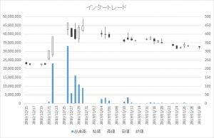 インタートレード(3747)-日足20170130