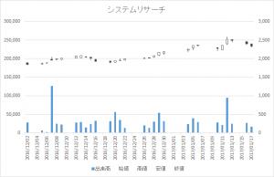 システムリサーチ(3771)-日足20170117
