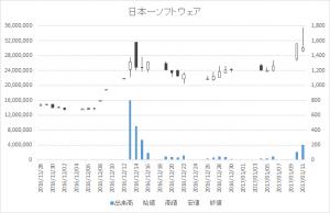 日本一ソフトウェア(3851)-日足20170111
