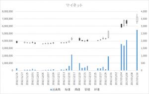 マイネット(3928)-日足20170110