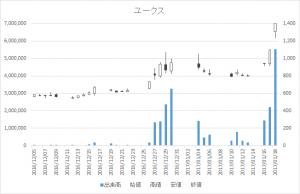 ユークス(4334)-日足20170118