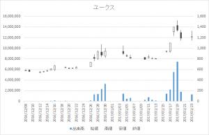 ユークス(4334)-日足20170123