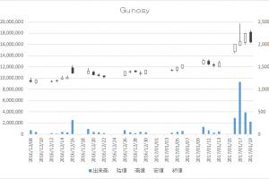 Gunosy(6047)-日足20170119
