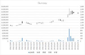 Gunosy(6047)-日足20170123