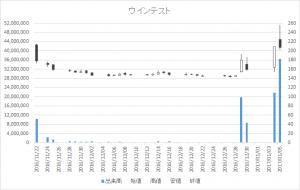 ウインテスト(6721)-日足20170105