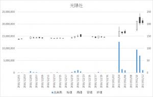 光陽社(7946)-日足20170112