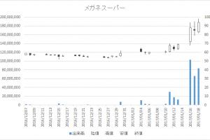 メガネスーパー(3318)-日足20170118