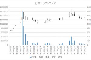 日本一ソフトウェア(3851)-日足20170119