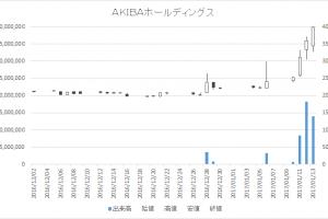 AKIBAホールディングス(6840)-日足20170113