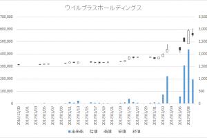 ウイルプラスホールディングス(3538)-日足20170209
