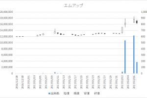 エムアップ(3661)-日足20170207