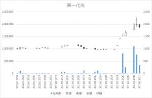 第一化成(4235)-日足20170201