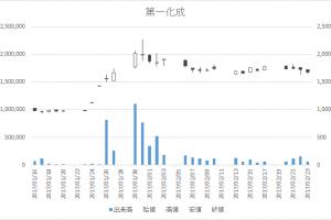 第一化成(4235)-日足20170223