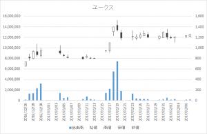 ユークス(4334)-日足20170207