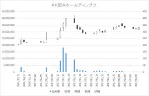 AKIBAホールディングス(6840)-日足20170208