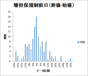 増担保規制before-histogram201601-201612