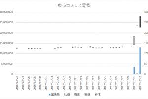 東京コスモス電機(6772)-日足20170202