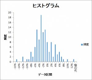 gap-histogram201601-201612