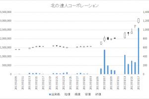北の達人コーポレーション(2930)-日足20170317