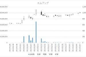 エムアップ(3661)-日足20170307