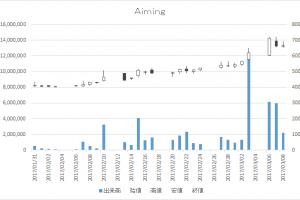 Aiming(3911)-日足20170308