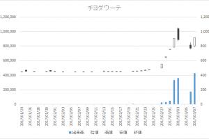 チヨダウーテ(5387)-日足20170307