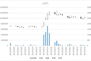 JMC(5704)-日足20170315