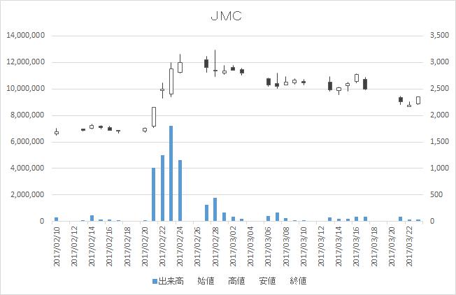 JMC(5704)-日足20170323