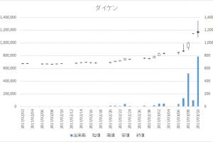 ダイケン(5900)-日足20170310