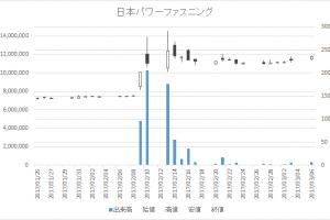 日本パワーファスニング(5950)-日足20170306