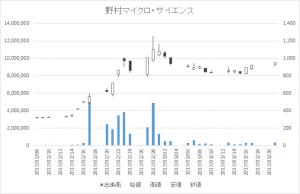 野村マイクロ・サイエンス(6254)-日足20170321